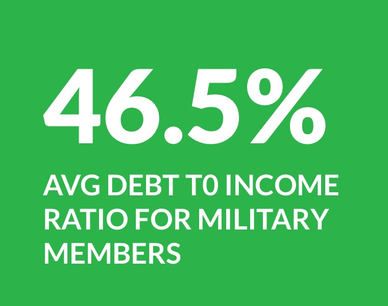 46.5% average debt to income ratio for military members