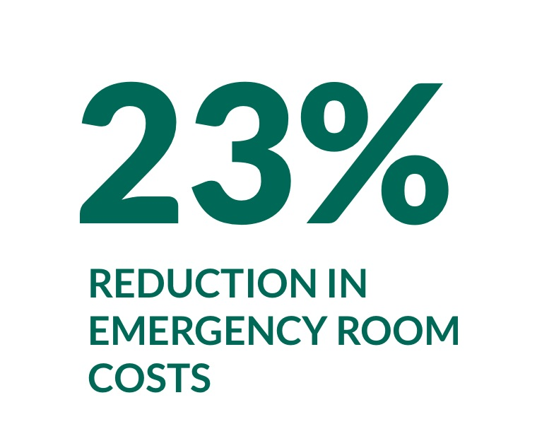 23% reduction in emergency room costs