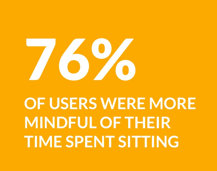 76% of users were more mindful of their time spent sitting