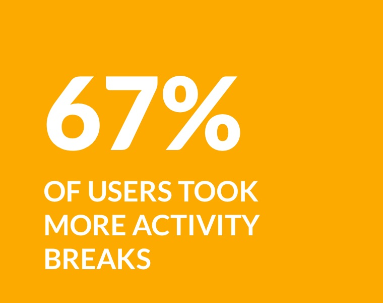 67% of users took more activity breaks
