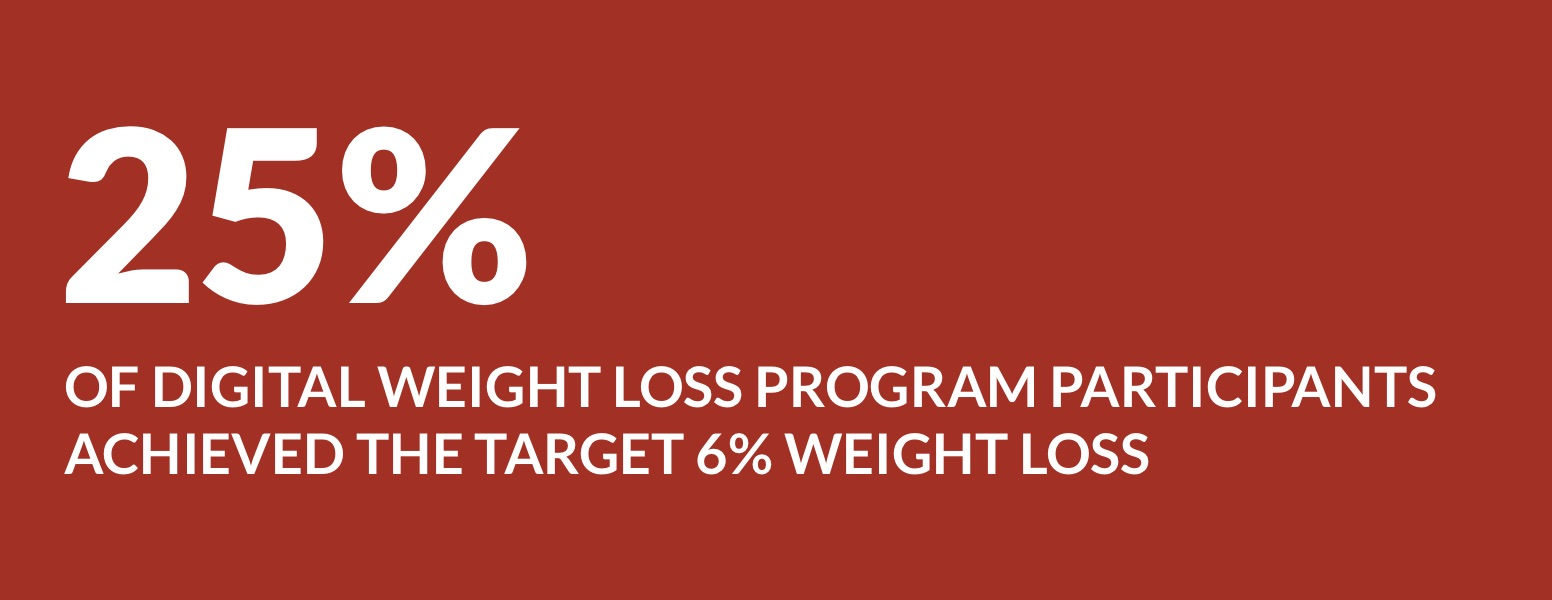 25% of digital weight loss program participants achieved the target 6% weight loss