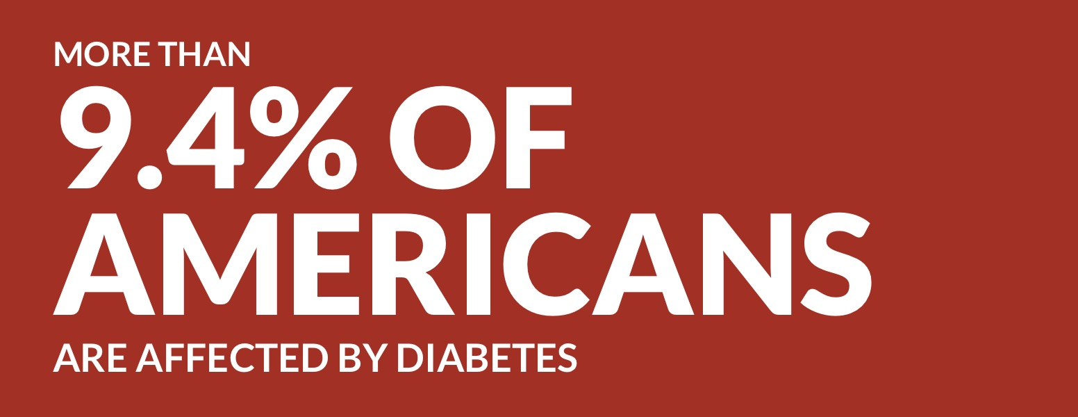 More than 9.4% of Americans are affected by diabetes