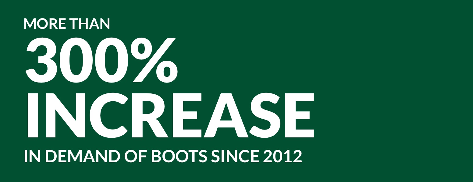 More than 300% increase in demand of boots since 2012