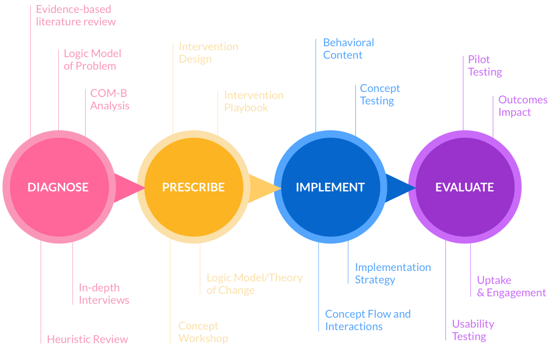 Behavior Change Design Approach Schematic