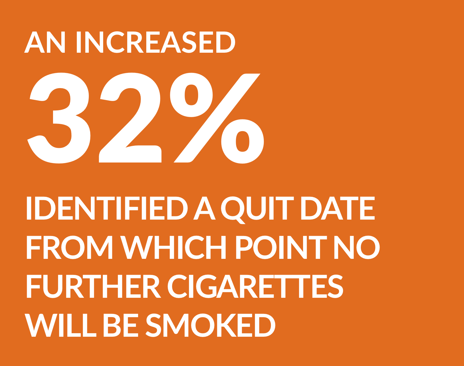 An increased 32% identified a quit date from which point no further cigarettes will be smoked.