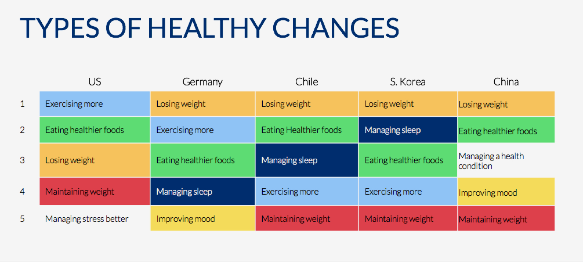 S Health Health Changes Chart