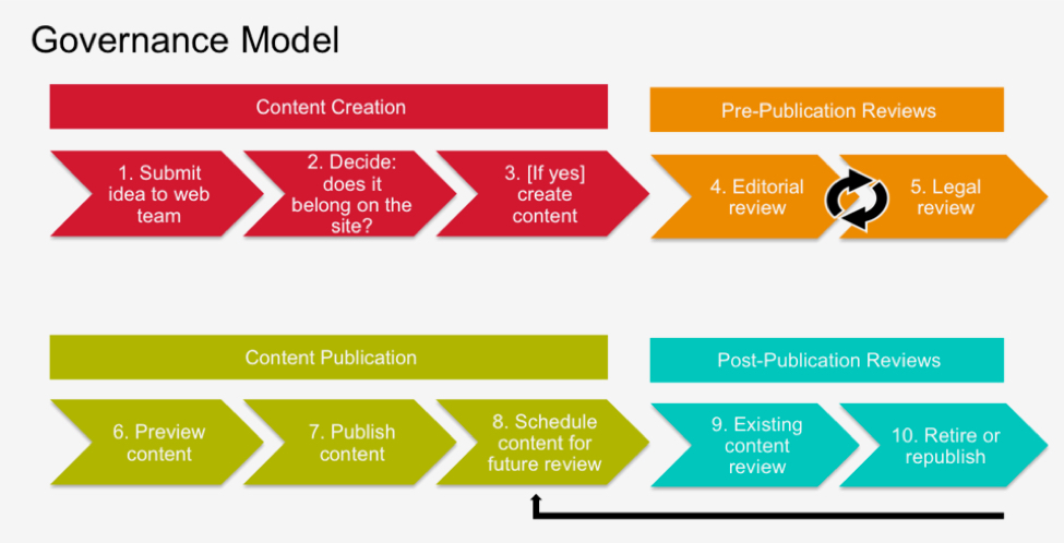 Content Governance Model