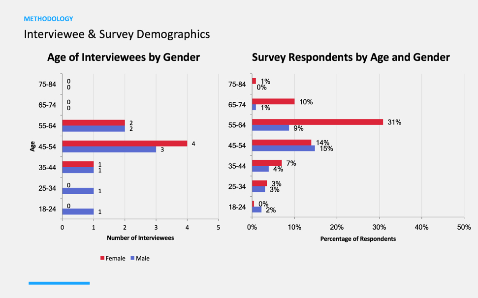 Interviewee & Survey Demographics Chart